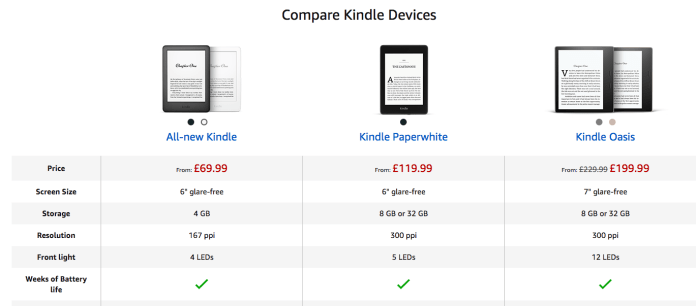 Amazon EBC Comparison Table