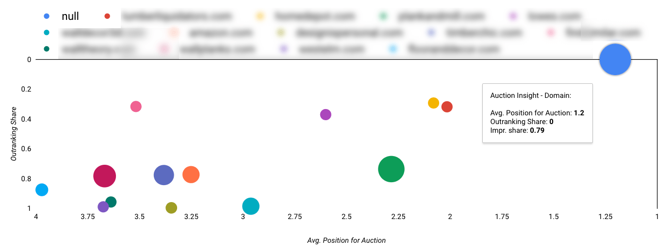 12 Essential Data Studio Visualizations for Paid Search Marketers