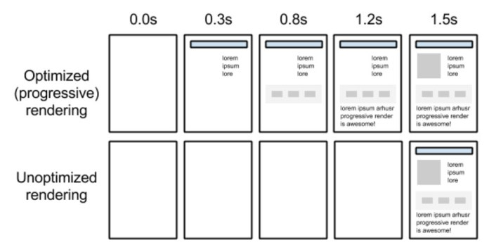 Optimized Page Rendering