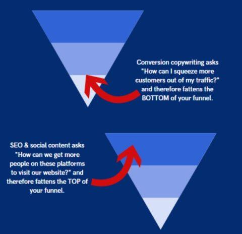 SEO vs CRO funnel