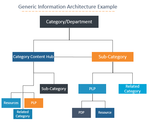 Information Architecture Example