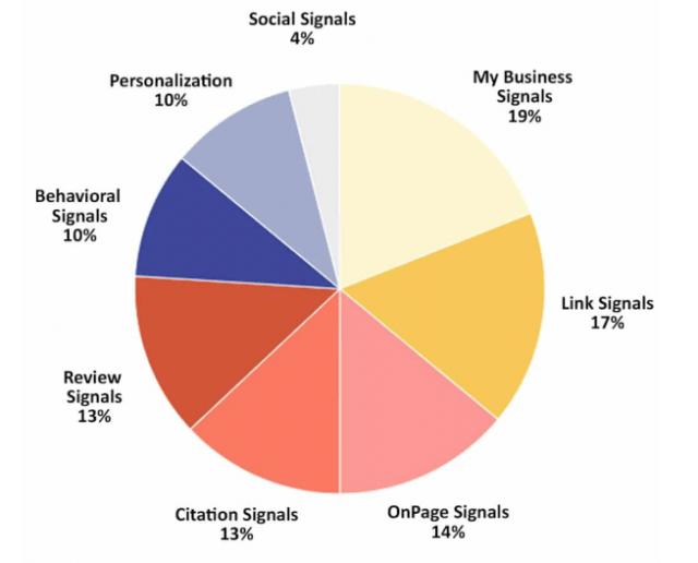 Local Search Ranking Factors