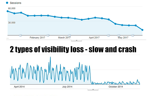 Types of visibility loss