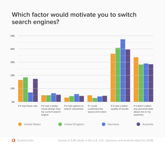 DuckDuckGo Study Finds More People Would Use Google Alternatives if Given a Choice