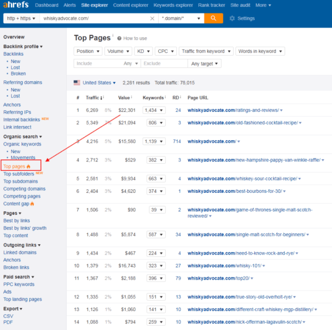 What to Do When Google Is Ranking the Wrong Page for Your Keywords