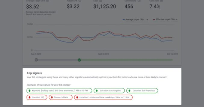 Google Ads to Provide More Data on the Performance of Smart Bidding