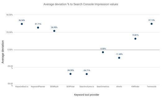 chart with average deviation scores of keyword data values of keyword tooling providers - SEJ
