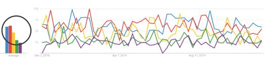 Google Trends screenshot - SEJ