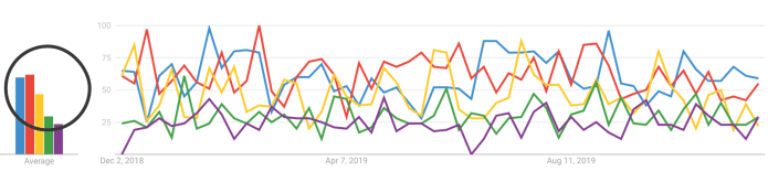 Google Trends screenshot - SEJ