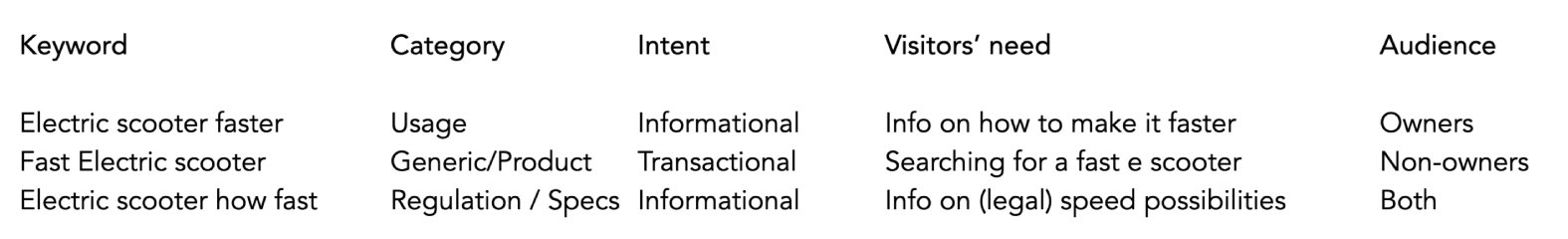 keyword data in a table with 4 variables - SEJ