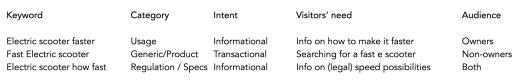 données de mots-clés dans un tableau à 4 variables - SEJ