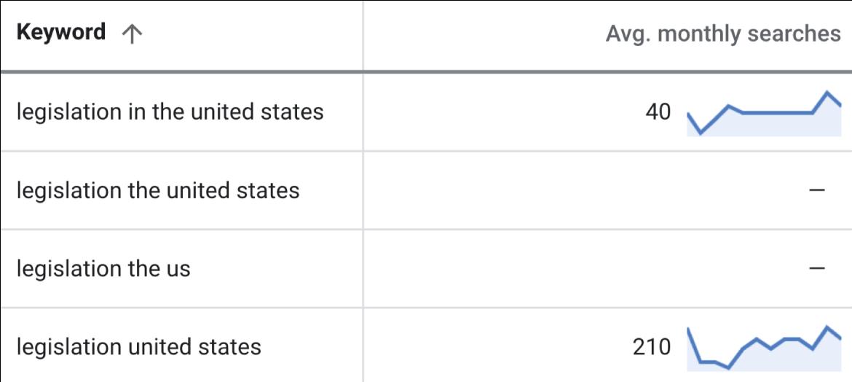screenshot table keyword data keywordplanner 5 keywords with missing values - SEJ