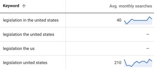 capture d'écran table mots-clés données keywordplanner 5 mots-clés avec des valeurs manquantes - SEJ