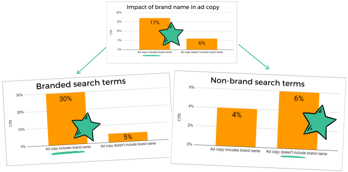 ad copy ctr graph segmented by brand and non-brand