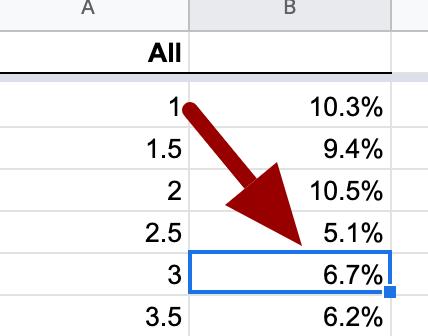 متوسط نسبة النقر إلى الظهور لـ SEO في المركز الثالث
