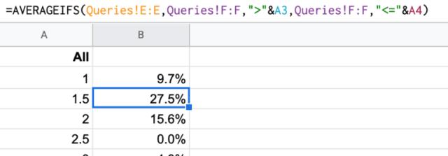 نسبة النقر إلى الظهور لبيانات الكلمات الرئيسية بناءً على صيغة متوسط المركز