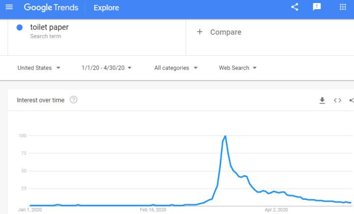 Google Trends graph - toilet paper