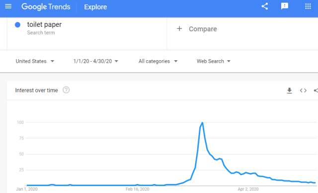 مخطط اتجاه Google: ورق تواليت