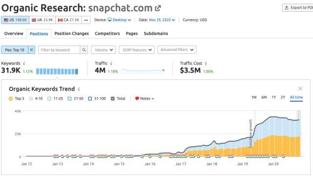 كيف تقود وسائل التواصل الاجتماعي مليارات من زيارات البحث باستخدام مُحسنات محركات البحث