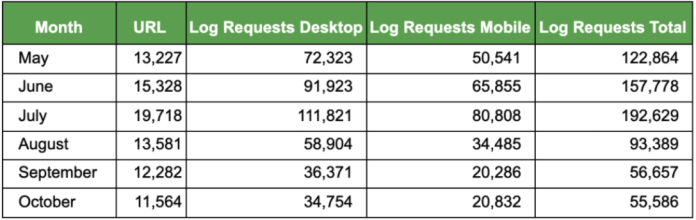 Log File Requests by Segment