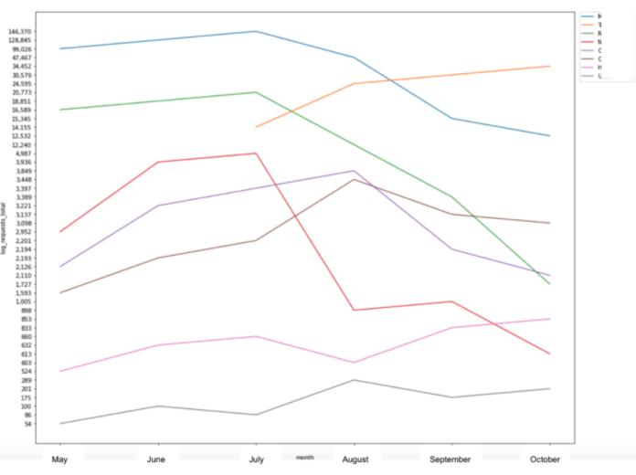 Log File Requests Line Graph