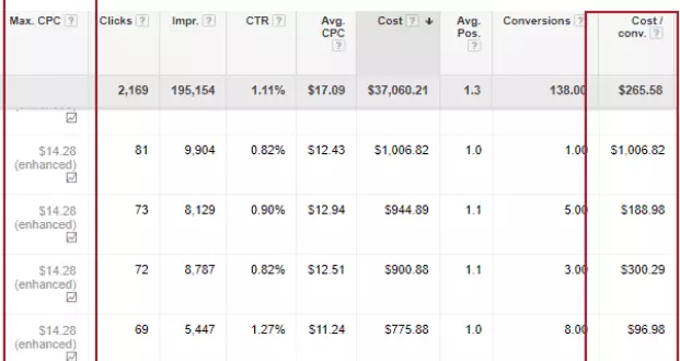 Lack of a bidding strategy is a common issue in Google Ads that can impact your performance.