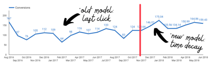 time series chart with 2 different attribution models