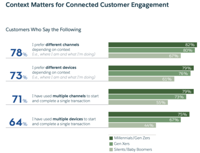 Context Matters for Connected Customer Engagement