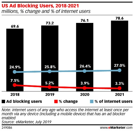 Ad Blocking Trends