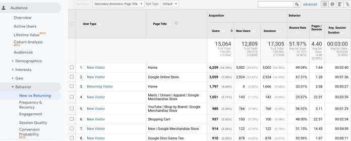 Google Analytics table tracks return users.