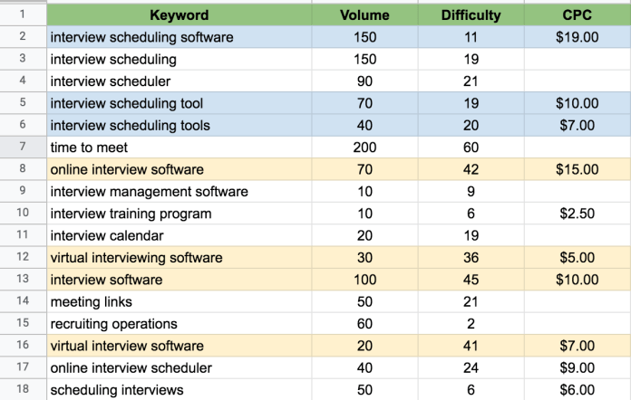 example of manual keyword research in a spreadsheet