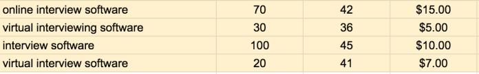 keyword clustering using spreadsheets