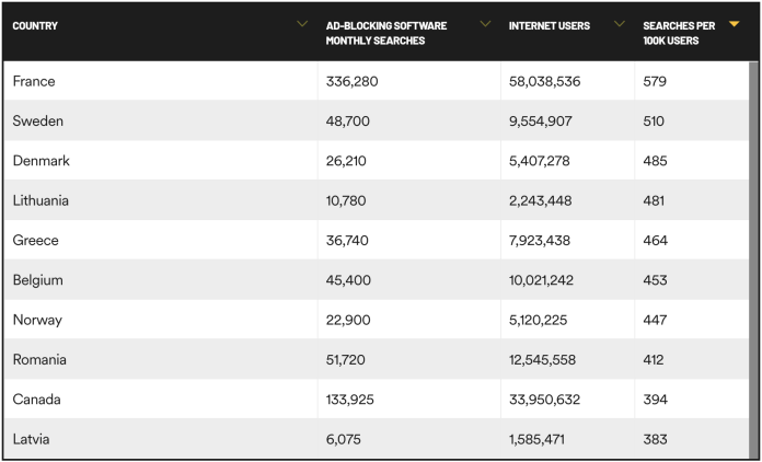 Top 10 Countries with An Interest in Ad Blockers