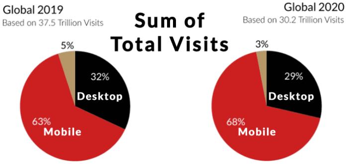 Sum of global visits