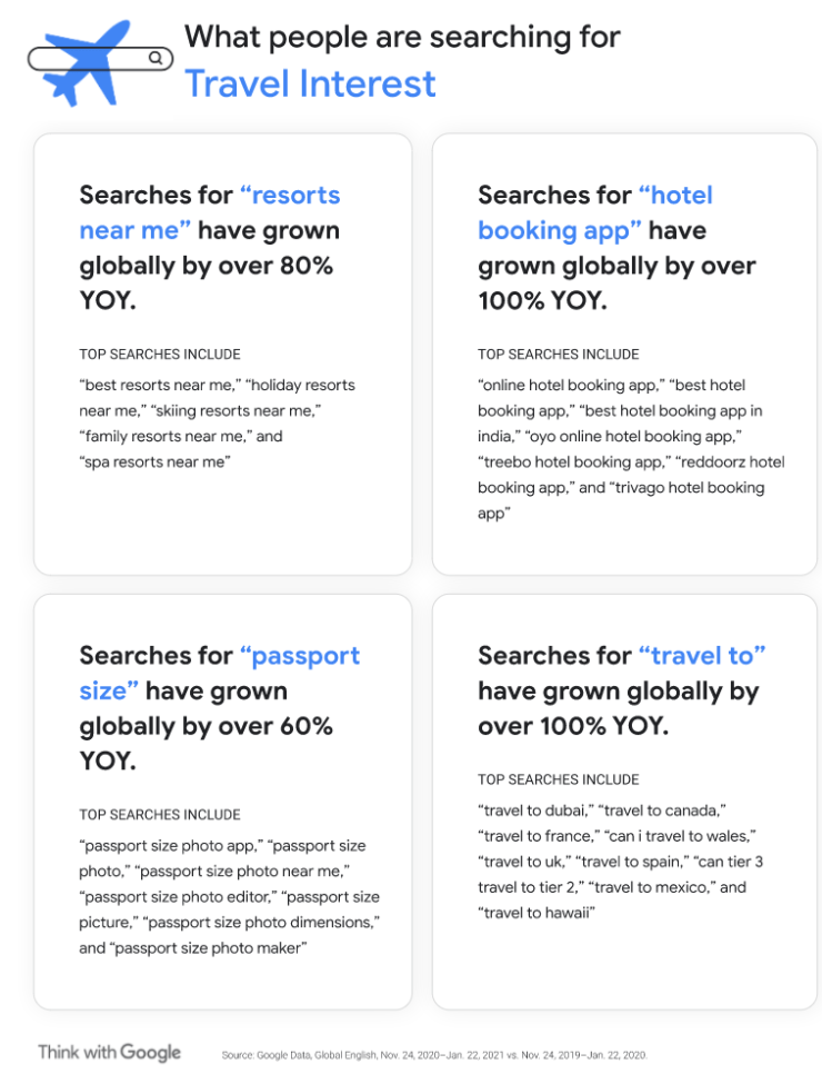 Travel interest