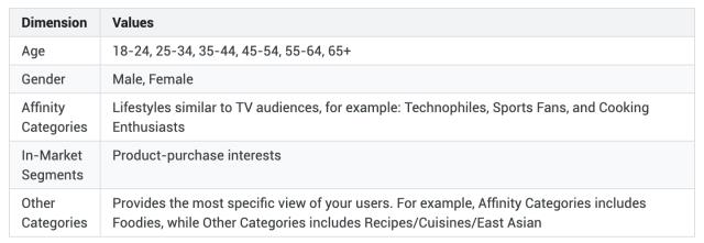 Google Analytics Demographic Dimensions.