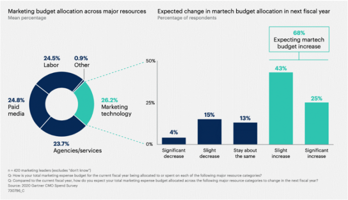The Role of SEO in the Modern-Day Enterprise Martech Stack