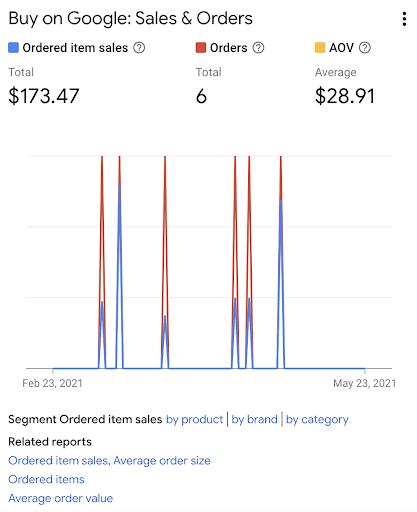 Screenshot of report in google merchant center.