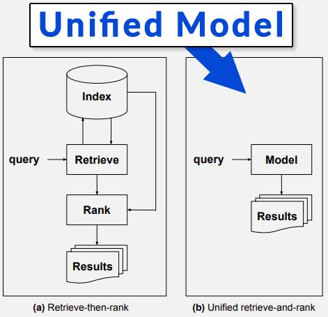 Illustration of Multitask Unified Model