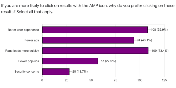 if you are more likely to click on results with amp icon