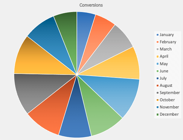 Pie chart showing conversions.