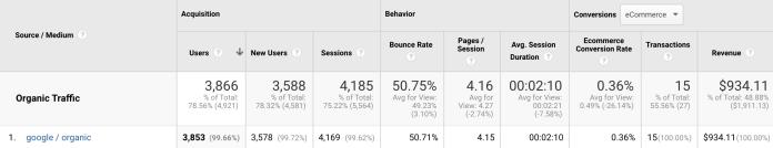 Screenshot of Google Analytics table.