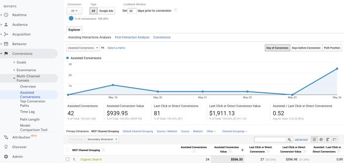 Screenshot from google analytics multi channel funnel.