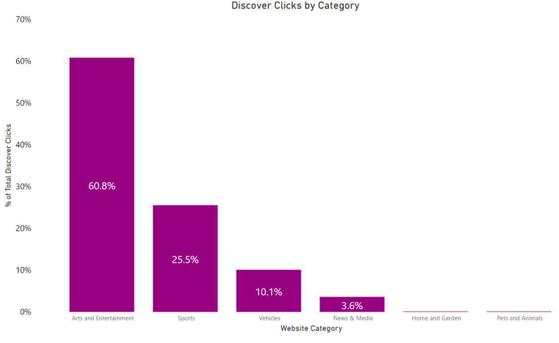 Google discover clicks by category.