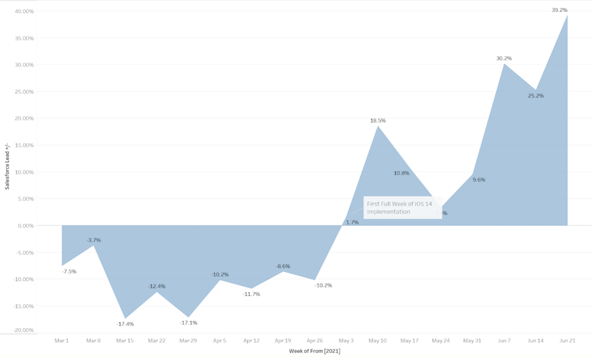 Graph showing issues with reporting.
