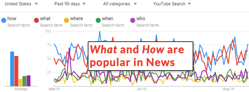 Screenshot of Google Trends with News Search refinement selected
