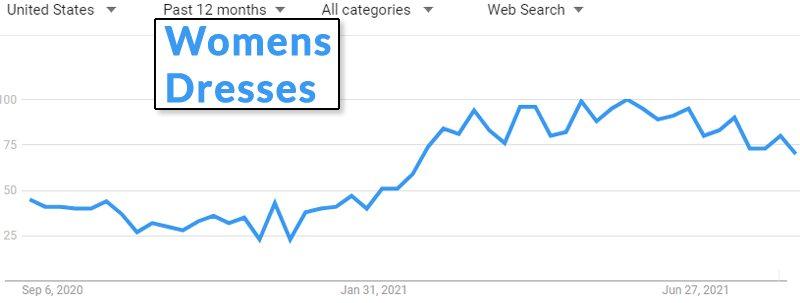 Google Trends for Womens Dresses search trends.