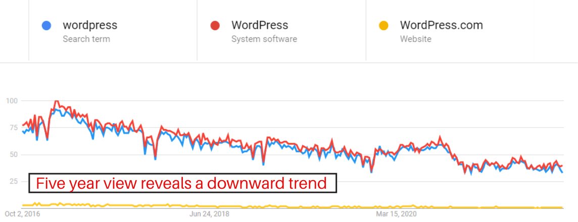 An image of Google Trends tool showing a five year trend.