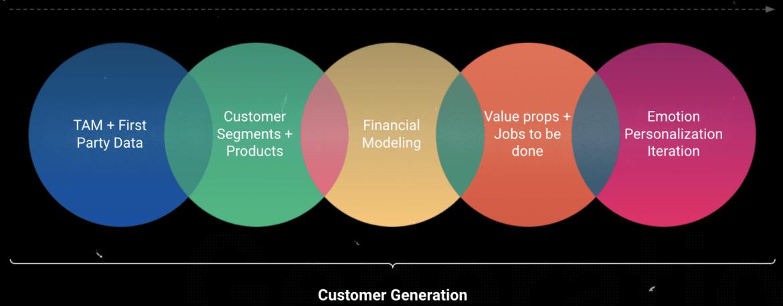 Customer Generation Process