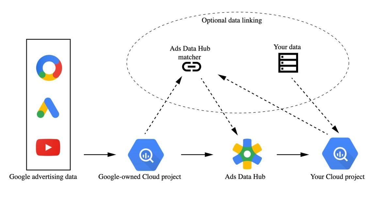 Google ads data hub.